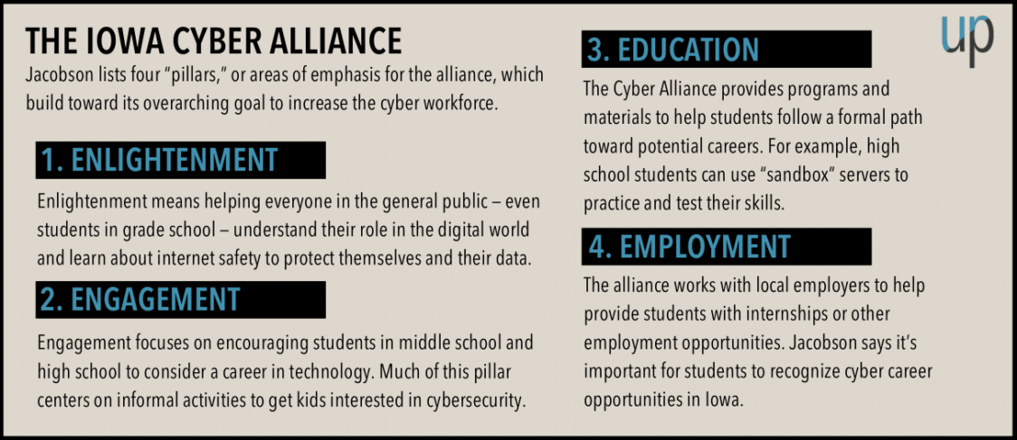 The cyber alliance's four pillars include enlightenment, engagement, education and employment