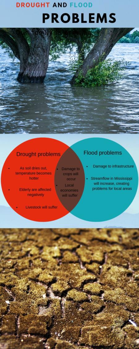 Climate Change ven diagram
