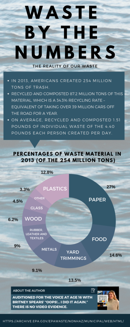 Infographic using EPA information