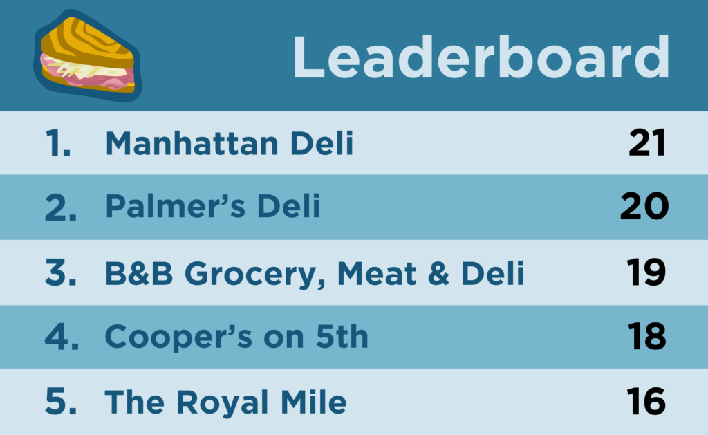 Graphic with the totals for each restaurant, in order, with Hansen's Manhattan Deli winning at 21 out of 25 points.